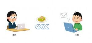 献立や料理データの送信